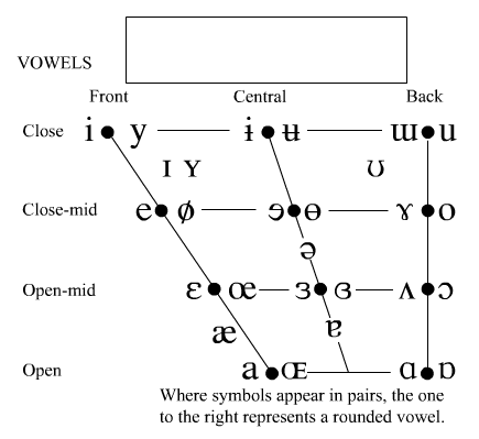 Interactive IPA chart with sounds [via Paul Meier\'s website ...