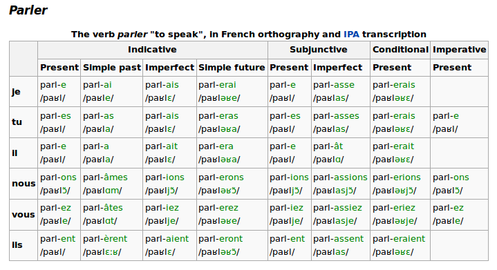 French Verb Conjugations With Ipa Wikipedia As A Cheat